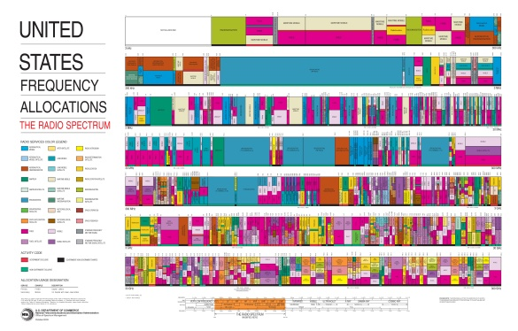 United_States_Frequency_Allocations_Chart_2003_-_The_Radio_Spectrum